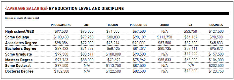 Gaming industry average salaries by education levels