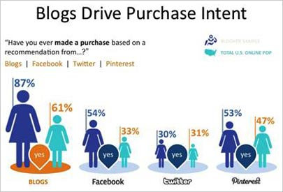 Blogs drive purchase intent